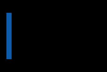 Odin Feldman & Pittleman PC logo