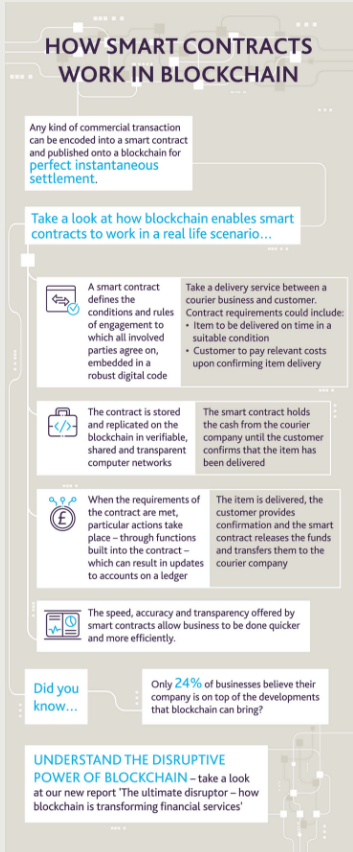 i have used the example of a courier company to simplify how smart contracts can benefit organisations across industries in the world of financial services