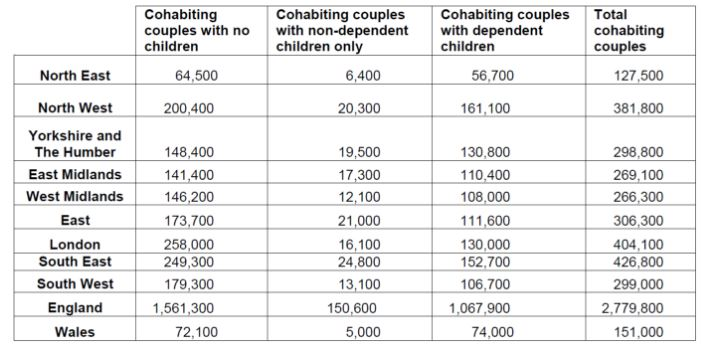 National Cohabitation Week November December Lexology Cohabitation