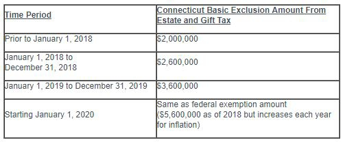 As shown below, further increases will be made gradually through January 1, 2020, after which the Connecticut basic exclusion amount will be equal to the ...