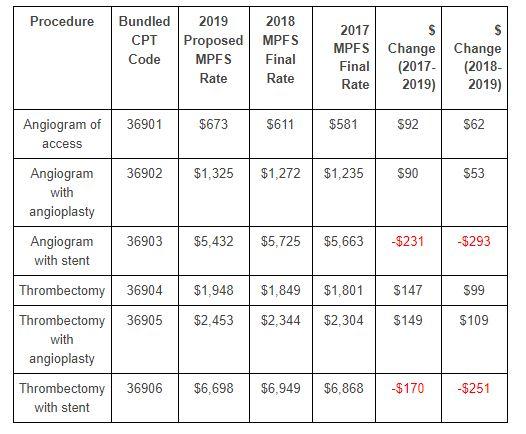 Proposed 2019 Medicare Reimbursement Changes May Negatively