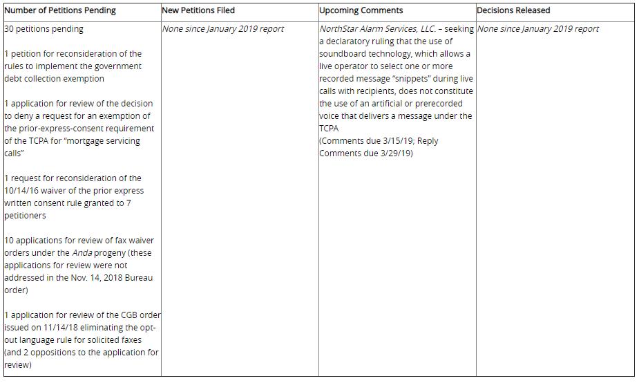 TCPA FCC Petitions Tracker - Lexology