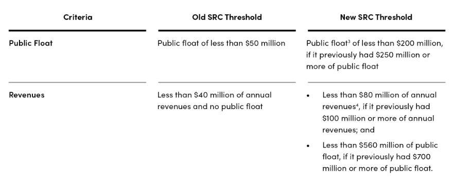 Size Matters Sec Helps Middle Market Companies Lexology