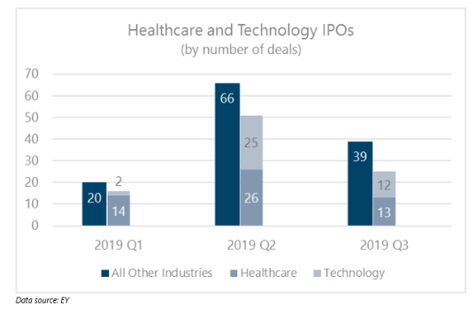 Healthcare and Tech Remain Strong During Slow IPO Market