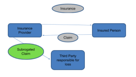 Insurance Subrogation In Alberta Lexology