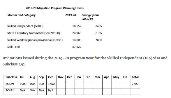 SkillSelect Update - October 2019 - Lexology