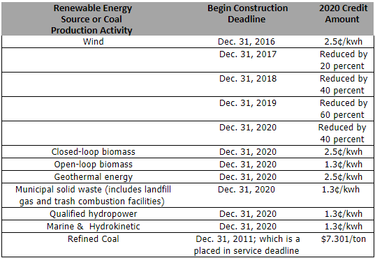 Renewable Energy Production Tax Credits Irs Releases 2020 Inflation Factor Reference Prices Lexology