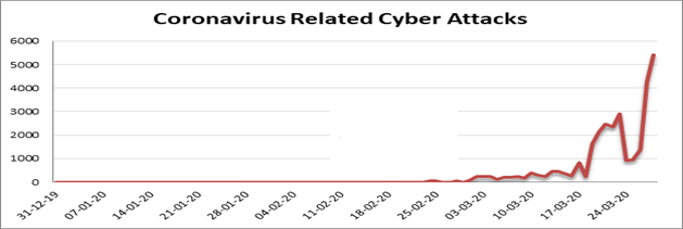 Cybersecurity and COVID-19 Related Attacks chart