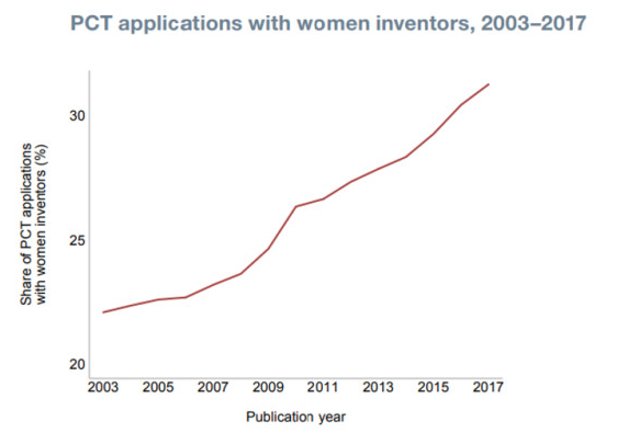 The global patent market in 10 charts - Lexology