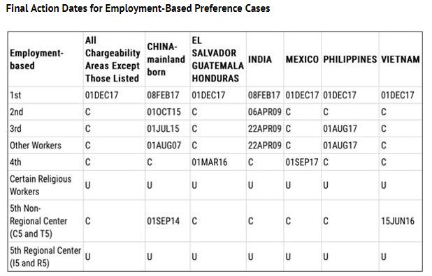 February 10 Visa Bulletin Updates - Lexology