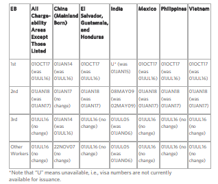 US Department of State Releases September 13 Visa Bulletin