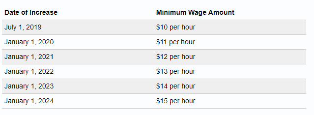 New Jersey Minimum Wage 2020.New Jersey Minimum Wage Set To Increase To 15 Per Hour By