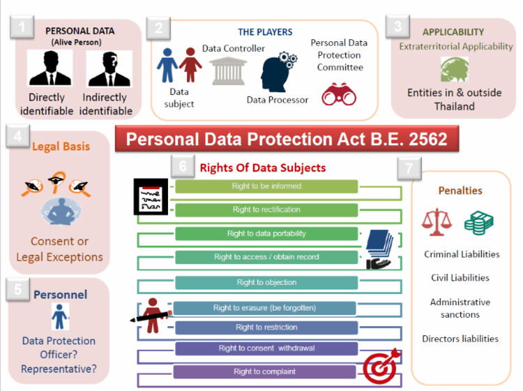 """Image result for personal data protection act"""""""