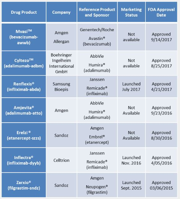 Update: How the U S  Compares to Europe on Biosimilar Approvals and