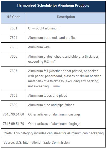U S  Tariffs on Steel and Aluminum Imports - Lexology