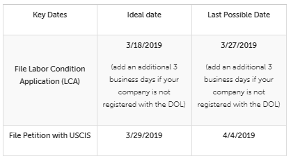H-1B Cap: Critical Filing Dates for FY 2020 - Lexology