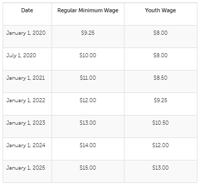 minimum exempt salary california 2020