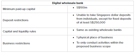 Digital Banking Licences have arrived for non-bank players
