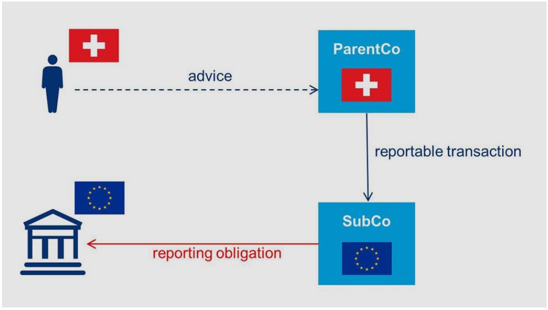 EU mandatory disclosure rules: impact on Swiss businesses