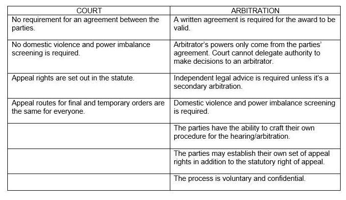 Family Law Arbitration Lexology