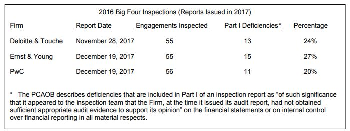 PCAOB 2016 Inspections Status Report - Lexology