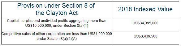 HSR Filing Threshold Increases to US$84 4 Million - Lexology