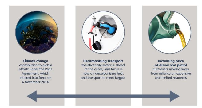 CMS Guide to Electric Vehicles - Lexology