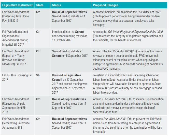 Workplace View November 2017 Legislation Update Lexology