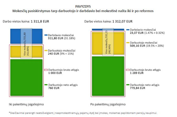 darbuotojų akcijų pasirinkimo mokesčių uk)