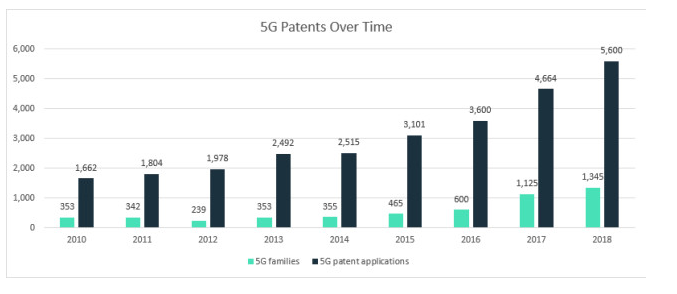Who is leading the 5G patent race? - Lexology