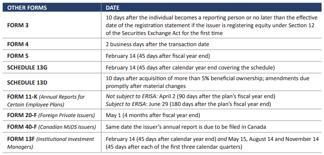 2018 SEC Filing Deadlines and Financial Statement Staleness Dates