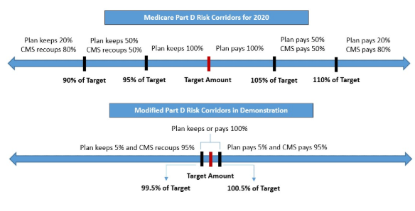 New Medicare Part D Demonstration to Address Proposed