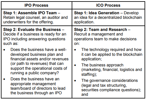 the initial coin offering ico process compared to the initial