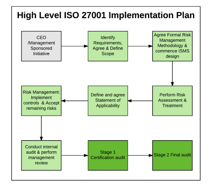 iso 27001 risk assessment pdf