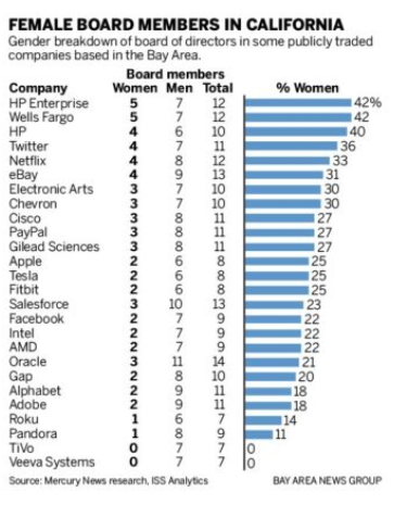 California Law Requiring Female Board Members Challenged In