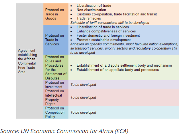 African Continental Free Trade Area Lexology