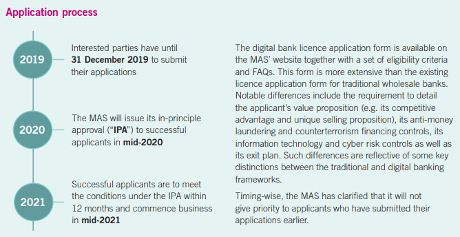 MAS invites applications for digital bank licences in