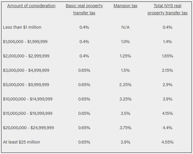 Nys Sales Tax Calculator >> New York State Makes Estate Tax Changes And Increases Real