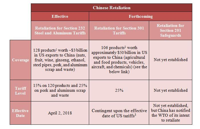 Rising Tensions in the US-China Trade Relationship - Lexology