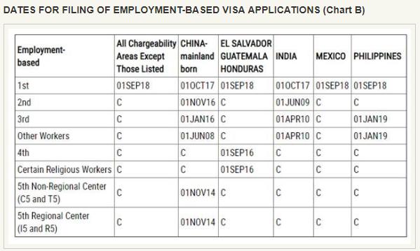 June 2019 Visa Bulletin Updates on EB-5 Retrogression - Lexology