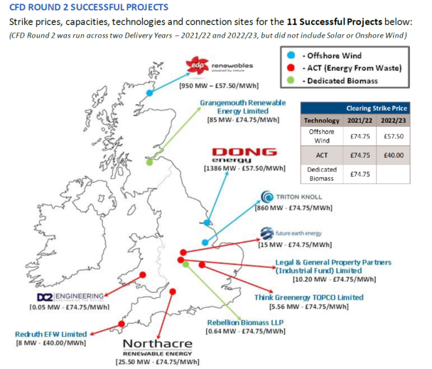 'Astounding' Results Announced In UK Offshore Wind Auction