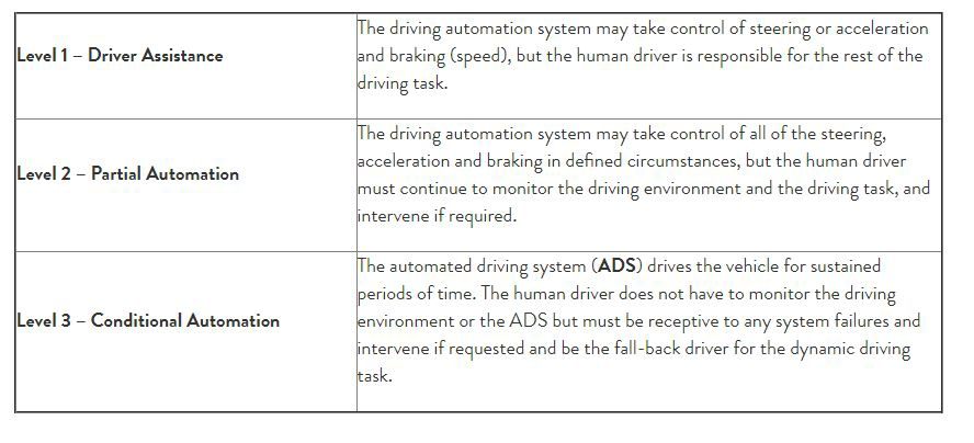 Regulating Automated Vehicles in Australia: NTC's Guidance