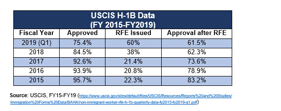 Employers See More RFEs and Denials, USCIS Data Confirm