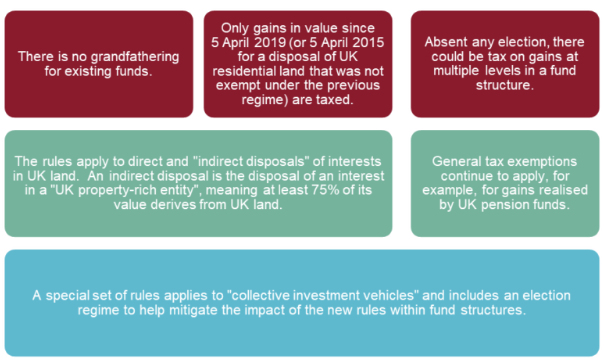 A brave new world: UK real estate funds and the new non-resident