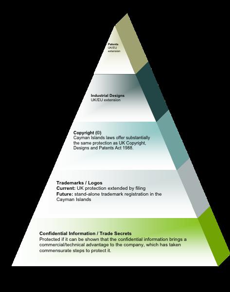 Financial Technology Intellectual Property (FinTech IP ...