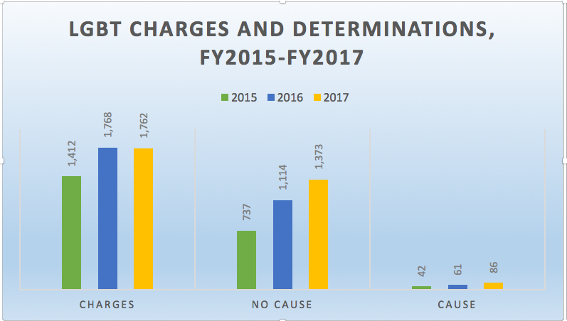 EEOC charges were down in FY2017       but don't celebrate