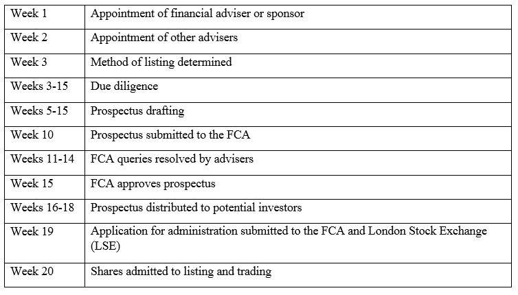 Equity Capital Markets in the UK - Lexology
