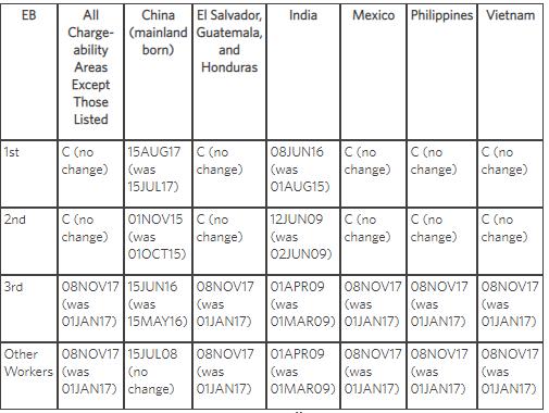 US Department of State Releases June 14 Visa Bulletin - Lexology