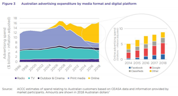How Google and Facebook dominate online advertising and