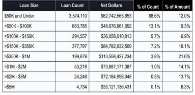 Final Ppp Loan Approval Statistics Through 8 8 2020 Lexology